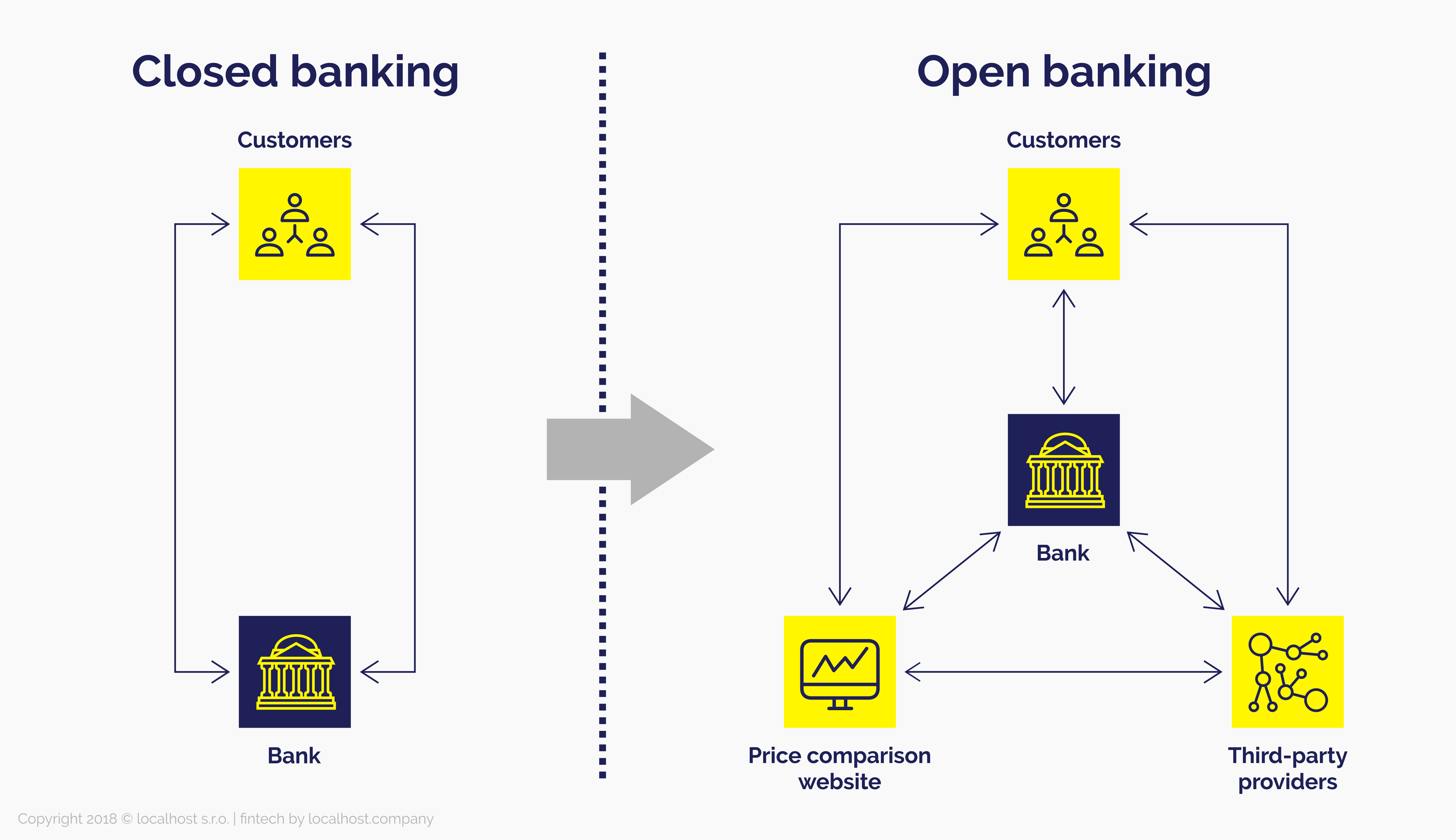 Closed Banking vs. Open Banking